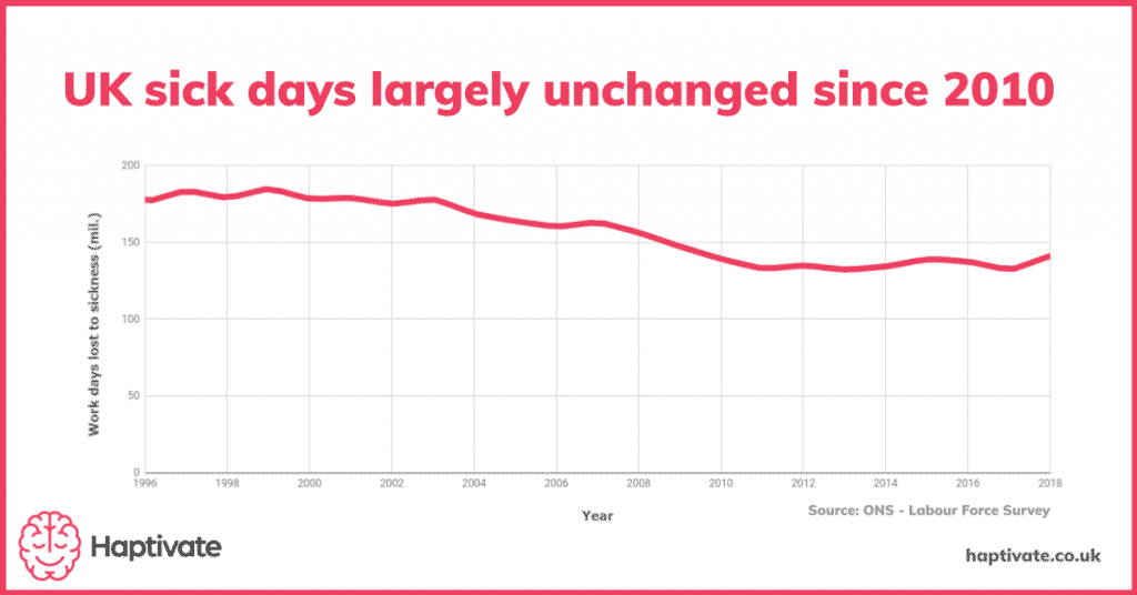 Infographic: UK sick days largely unchanged since 2010