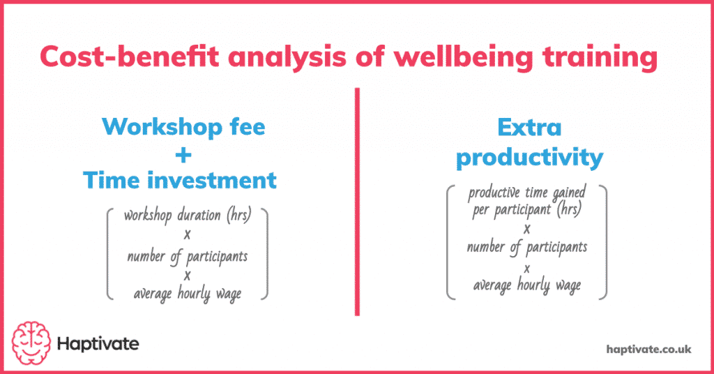 Summary of calculation method for costs and benefits of wellbeing at work training