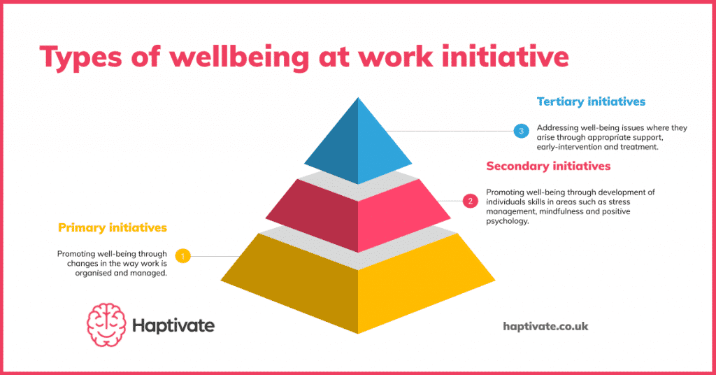 Infographic: Pyramid showing primary, secondary and tertiary wellbeing at work initiatives
