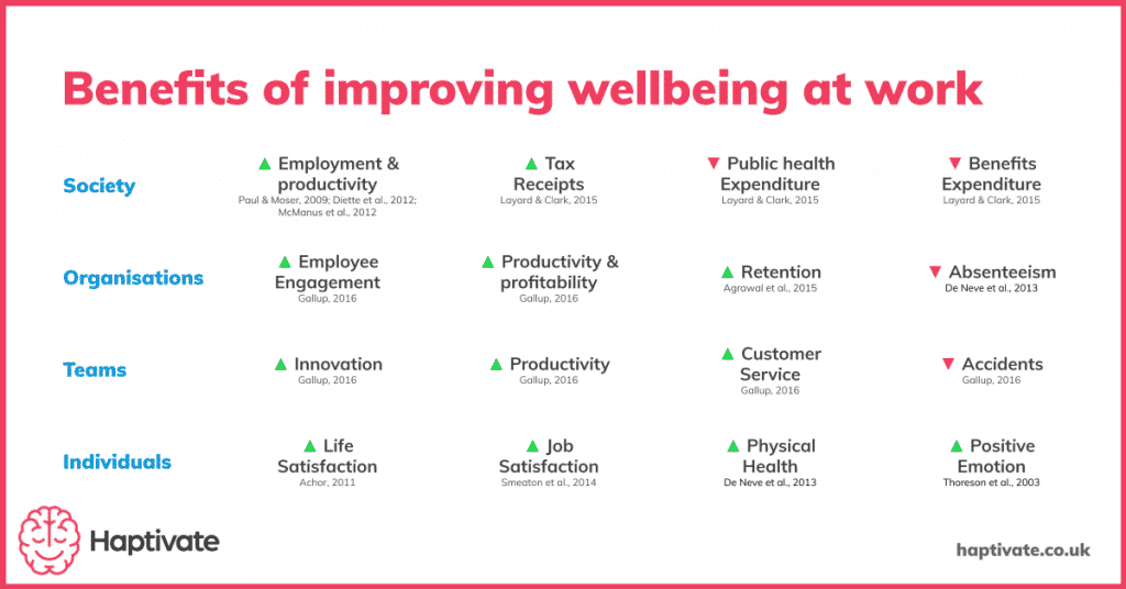 Infographic detailing the benefits of improving wellbeing at work for society, organisations, teams and individuals