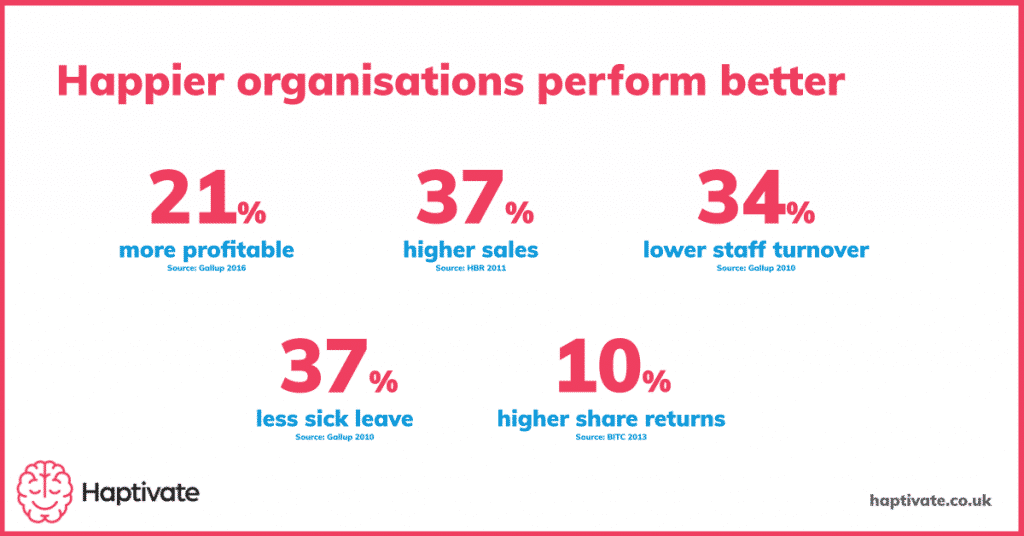Infographic: Happier organisations are more profitable, have higher sales, have lower staff turnover, have less sick leave and have higher share returns.