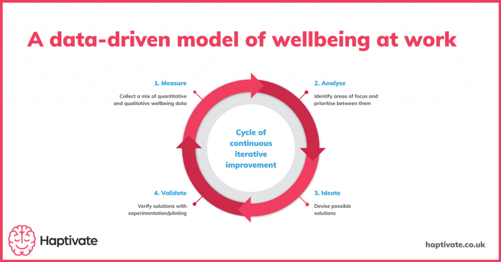 Infographic: A data-driven model of wellbeing at work. 1 - Measure 2 - Analyse 3 - Ideate - 4 Validate