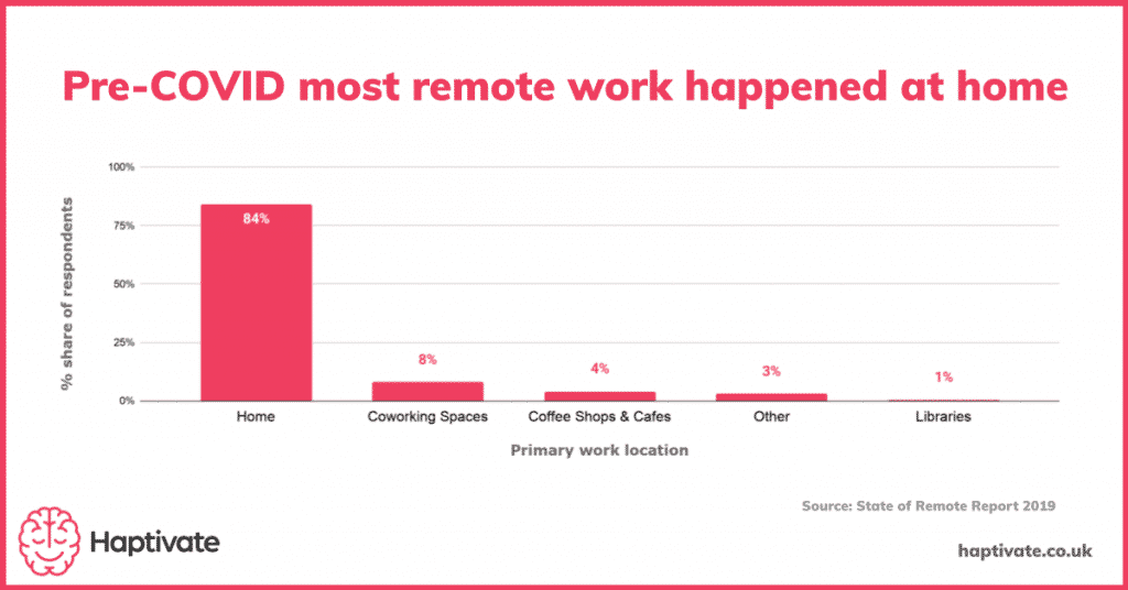 Chart showing the division of remote work in 2019.