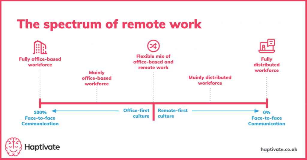 Graphic showing the spectrum of remote work ranging from fully office-based to fully remote teams