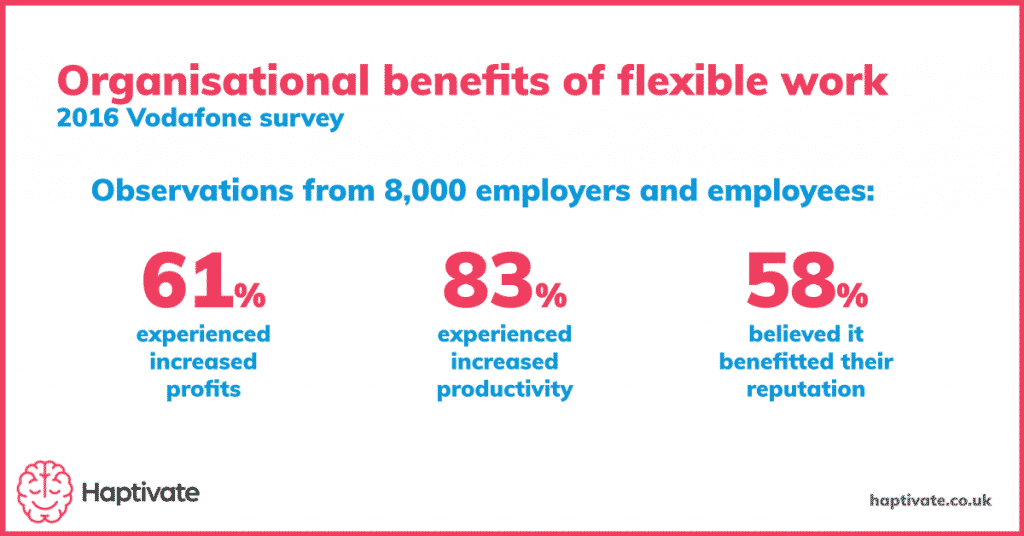 Graphic of the organisational benefits of remote work, including improved profits, productivity and reputation